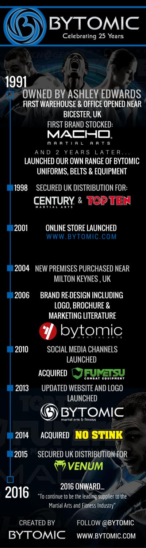 Bytomic Timeline (4)